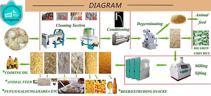 diagram maize mill