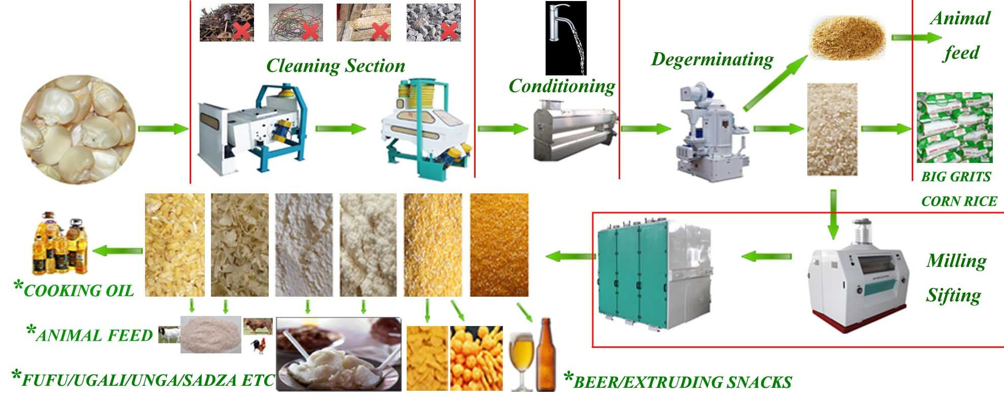 Maize Mill Flow Sheet
