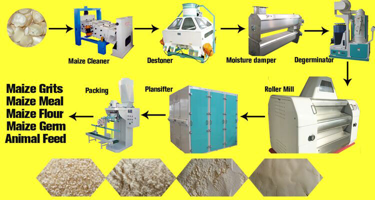 flow-chart-for-maize-mill