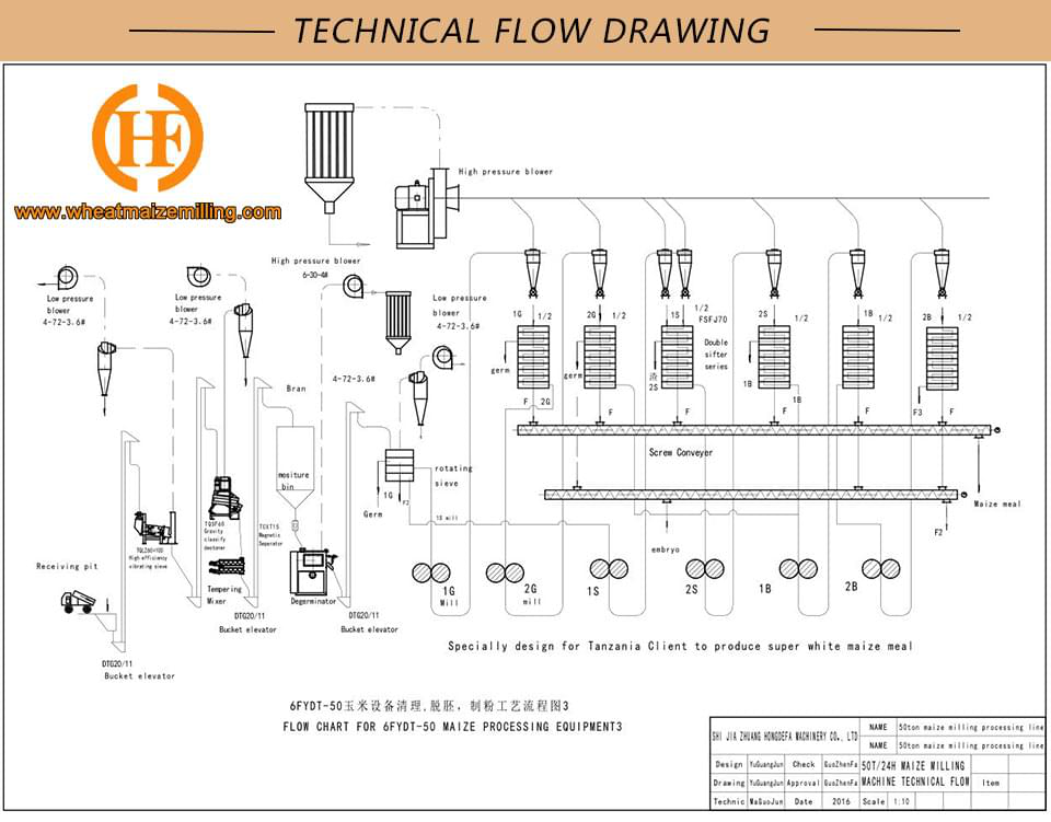 Technical flow drawing