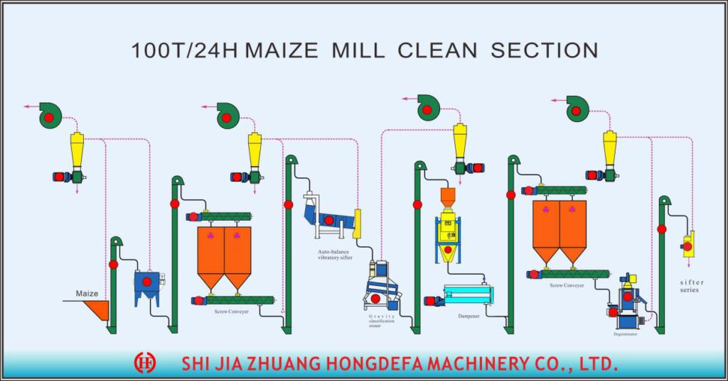 Corrente Da secção de limpeza do moinho de milho 100T
