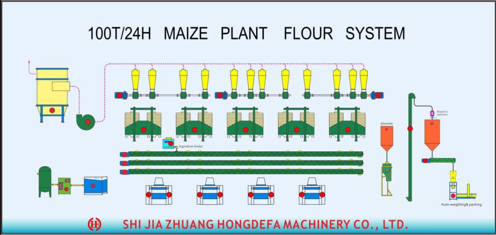 Caudal Da secção Da farinha de milho 100T